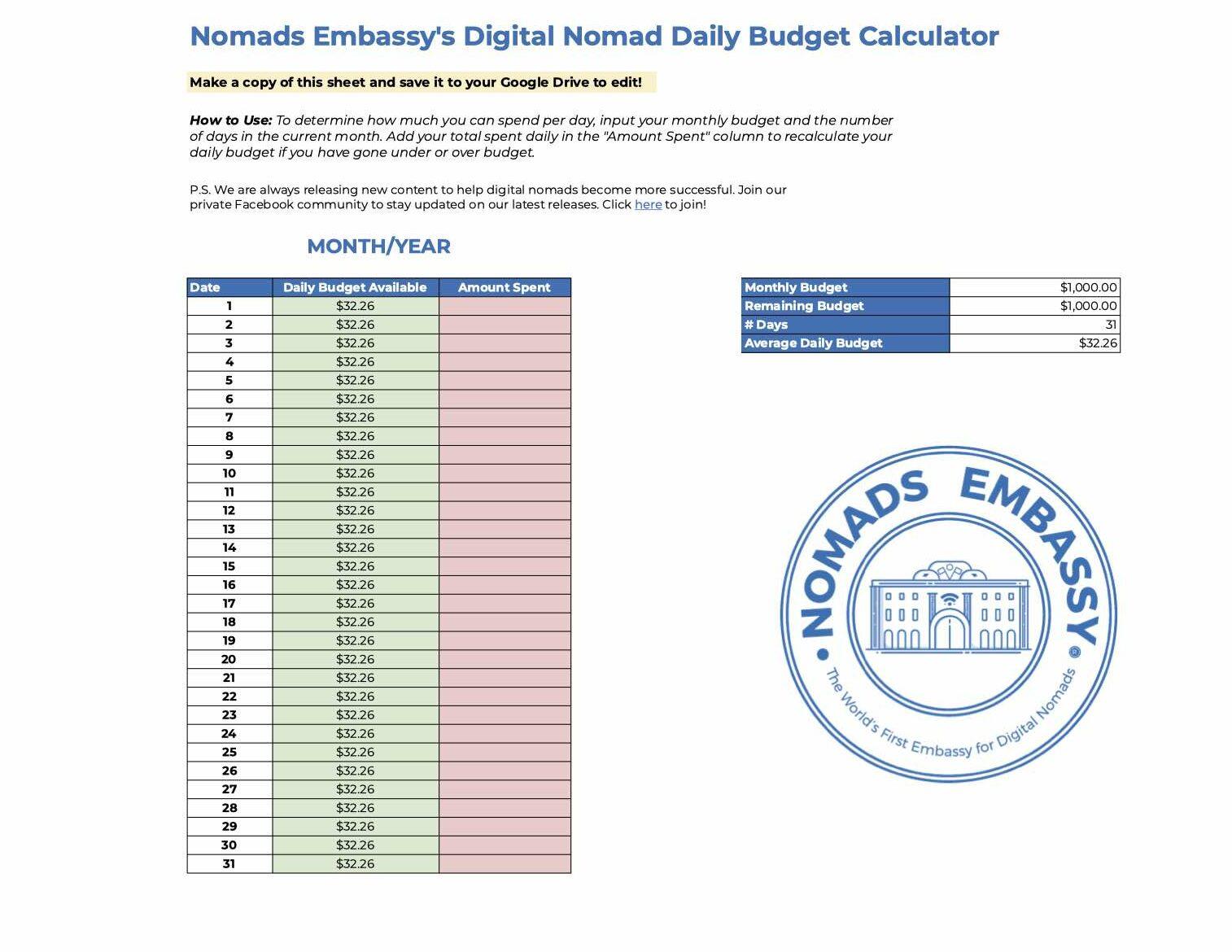 digital nomad starter kit budget